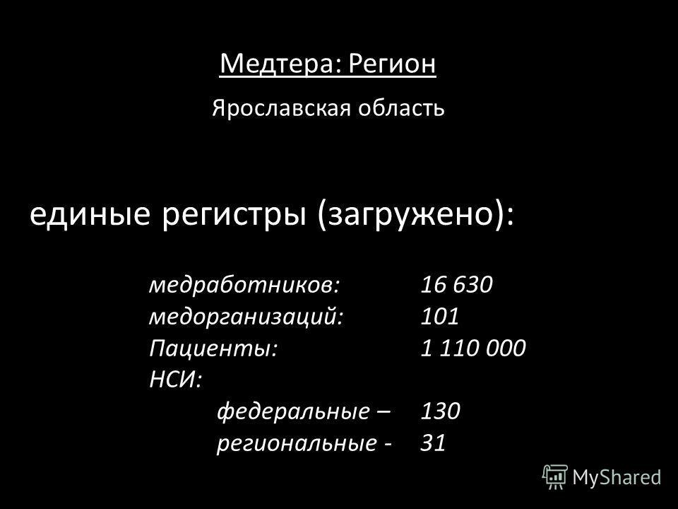 Медтера: Регион единые регистры (загружено): Ярославская область медработников: 16 630 мед организаций:101 Пациенты:1 110 000 НСИ: федеральные – 130 региональные - 31