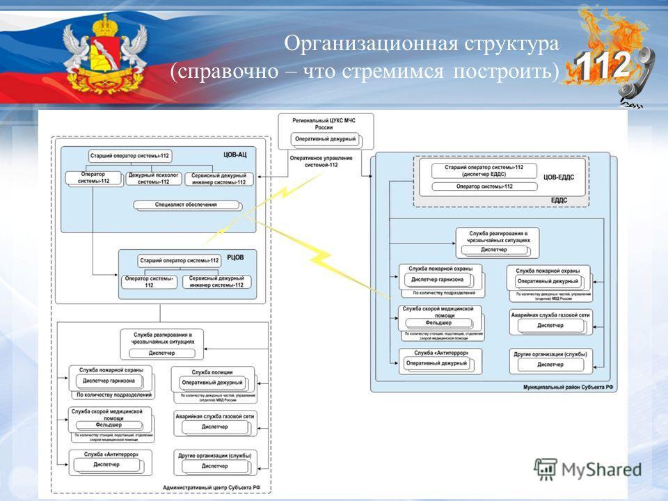 Организационная структура (справочно – что стремимся построить)