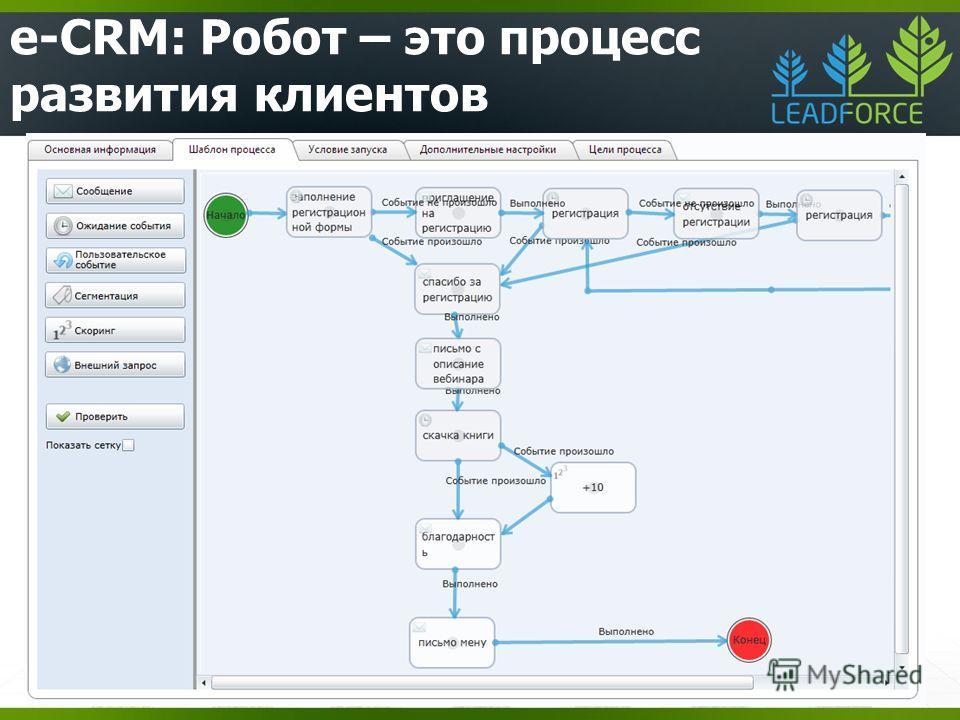 e-CRM: Робот – это процесс развития клиентов