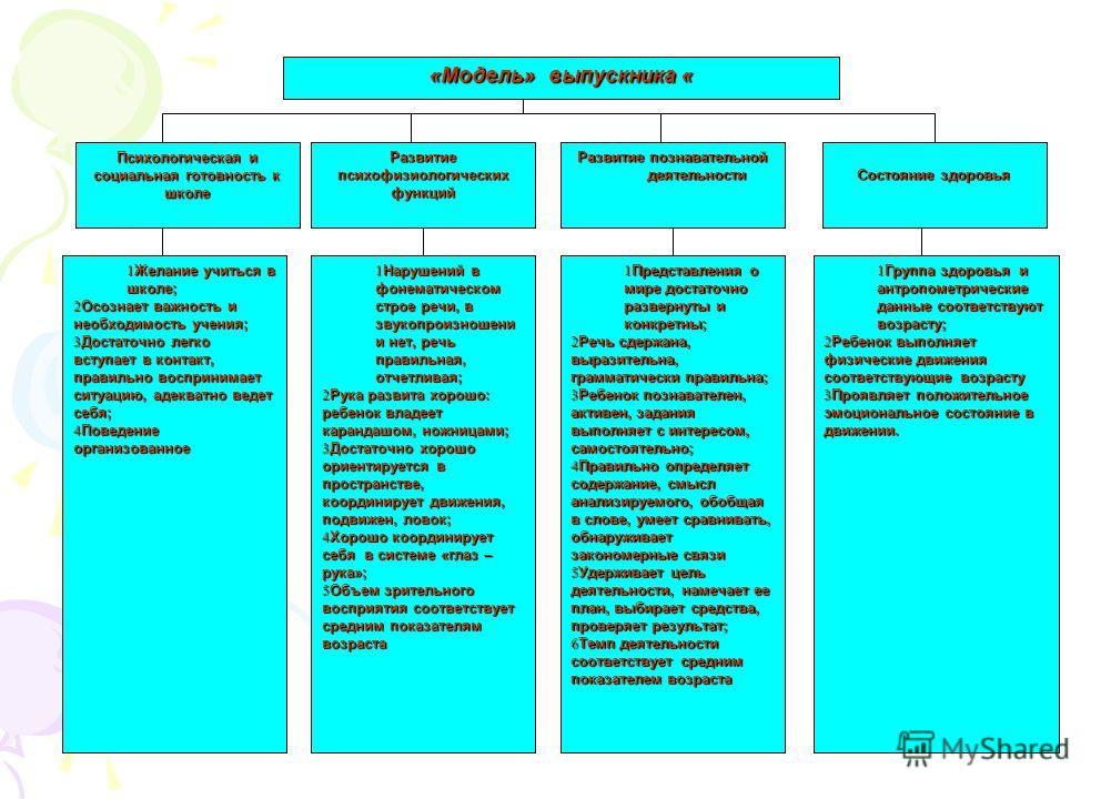 «Модель» выпускника « Развитие психофизиологических функций Развитие познавательной деятельности деятельности Состояние здоровья 1 Нарушений в фонематическом строе речи, в звукопроизношения и нет, речь правильная, отчетливая; 2 Рука развита хорошо: р
