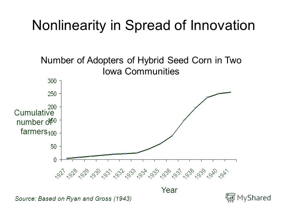 Nonlinearity in Spread of Innovation Cumulative number of farmers Year Source: Based on Ryan and Gross (1943) Number of Adopters of Hybrid Seed Corn in Two Iowa Communities