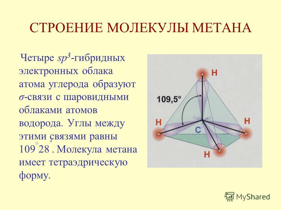 Четыре sp 3 -гибридных электронных облака атома углерода образуют σ-связи с шаровидными облаками атомов водорода. Углы между этими связями равны 109 ° 28 '. Молекула метана имеет тетраэдрическую форму.