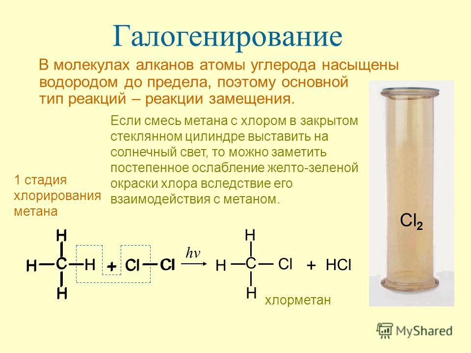 Галогенирование В молекулах алканов атомы углерода насыщены водородом до предела, поэтому основной тип реакций – реакции замещения. Если смесь метана с хлором в закрытом стеклянном цилиндре выставить на солнечный свет, то можно заметить постепенное о