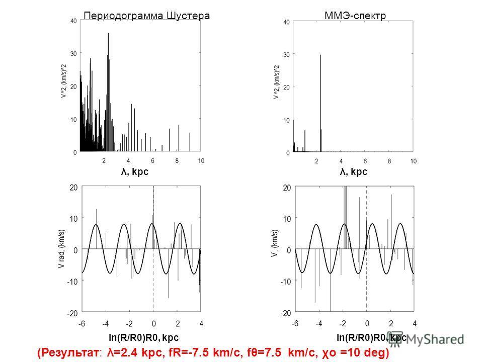 Периодограмма Шустера ММЭ-спектр λ, kpc λ, kpc ln(R/R0)R0, kpc ln(R/R0)R0, kpc (Результат: λ=2.4 kpc, fR=-7.5 km/c, fθ=7.5 km/c, χo =10 deg)