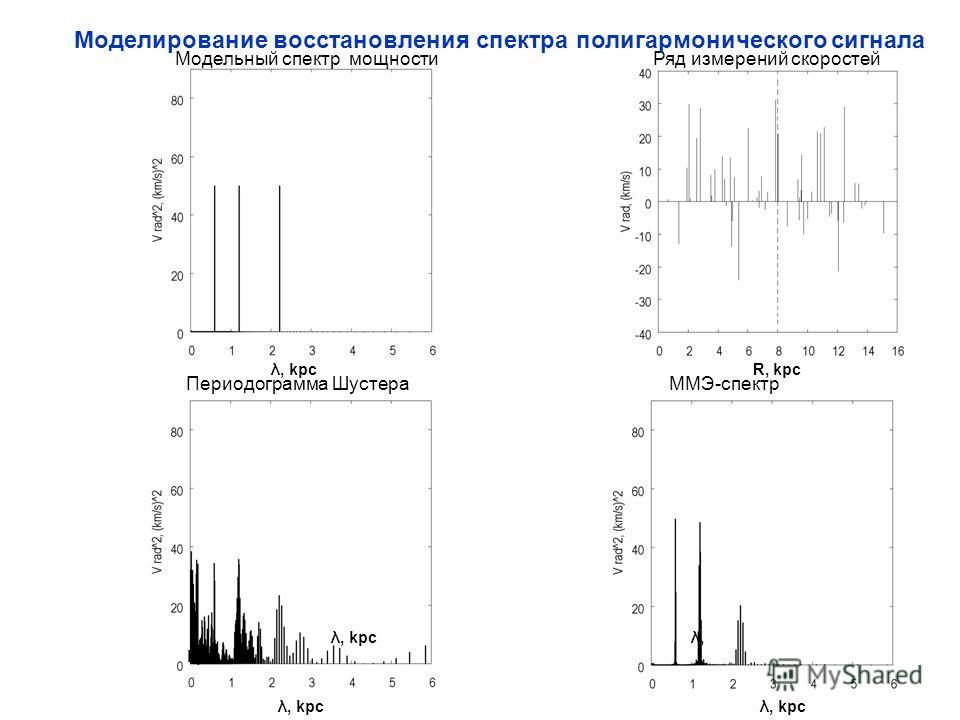 Периодограмма Шустера ММЭ-спектр λ, kpc λ, kpc λ, kpc R, kpc Модельный спектр мощности Ряд измерений скоростей λ, kpc λ, kpc Моделирование восстановления спектра полигармонического сигнала
