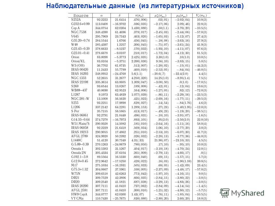 Наблюдательные данные (из литературных источников)
