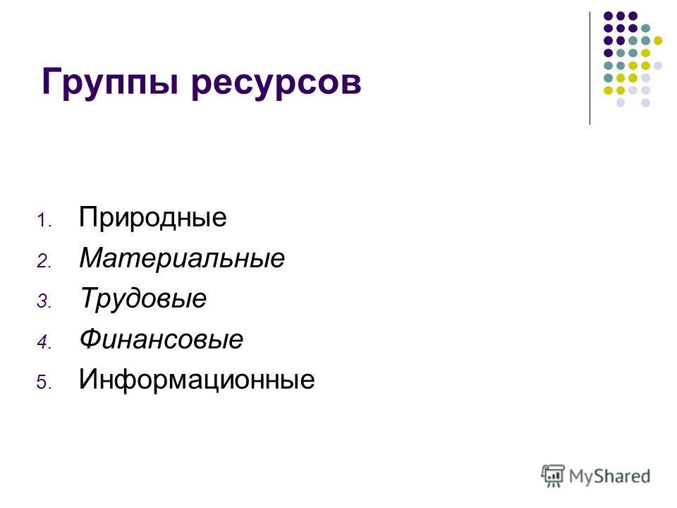 Группы ресурсов 1. Природные 2. Материальные 3. Трудовые 4. Финансовые 5. Информационные
