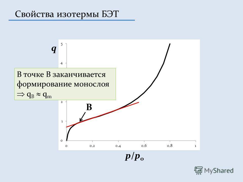 Свойства изотермы БЭТ B p/p0p/p0 q В точке В заканчивается формирование монослоя q B q m