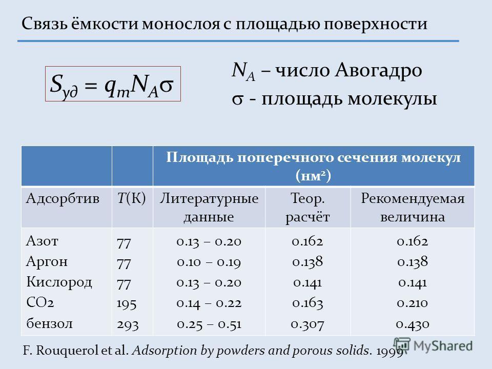 Связь ёмкости монослоя с площадью поверхности S уд = q m N A N A – число Авогадро - площадь молекулы Площадь поперечного сечения молекул (нм 2 ) АдсорбтивТ(К)Литературные данные Теор. расчёт Рекомендуемая величина Азот Аргон Кислород CO2 бензол 77 19