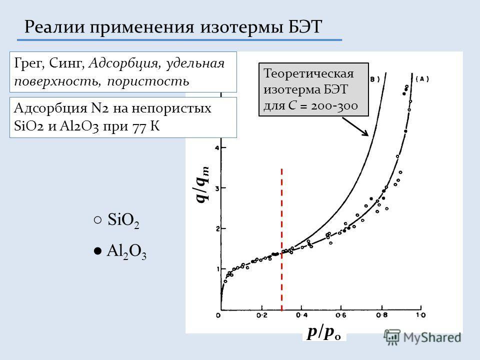Реалии применения изотермы БЭТ q/qmq/qm p/p0p/p0 Грег, Синг, Адсорбция, удельная поверхность, пористость Адсорбция N2 на непористых SiO2 и Al2O3 при 77 К Теоретическая изотерма БЭТ для C = 200-300 SiO 2 Al 2 O 3