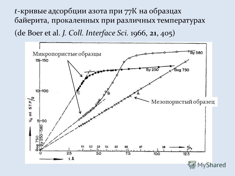 t-кривые адсорбции азота при 77К на образцах байерита, прокаленных при различных температурах (de Boer et al. J. Coll. Interface Sci. 1966, 21, 405) Мезопористый образец Микропористые образцы