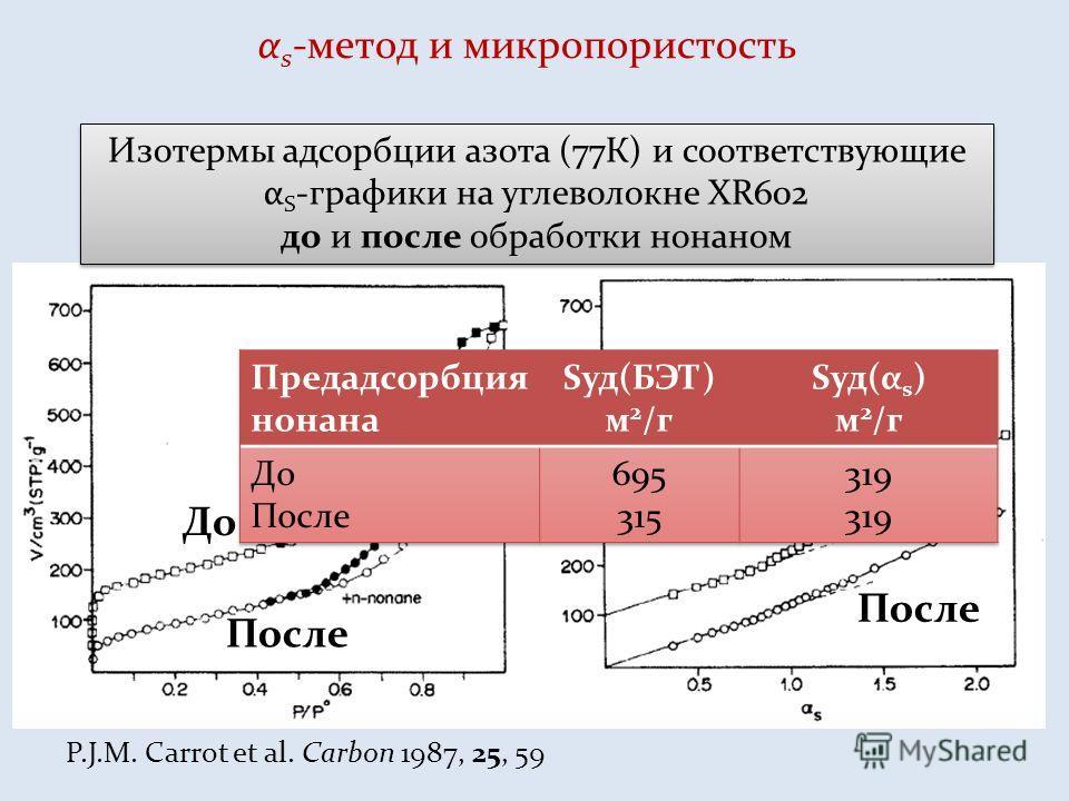 α s -метод и микропористость P.J.M. Carrot et al. Carbon 1987, 25, 59 Изотермы адсорбции азота (77К) и соответствующие α S -графики на углеволокне XR602 до и после обработки бананом Изотермы адсорбции азота (77К) и соответствующие α S -графики на угл