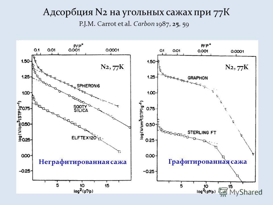 Неграфитированная сажа Графитированная сажа N2, 77K Адсорбция N2 на угольных сажах при 77К P.J.M. Carrot et al. Carbon 1987, 25, 59