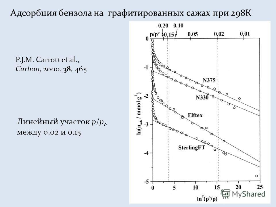 P.J.M. Carrott et al., Carbon, 2000, 38, 465 Адсорбция бензола на графитированных сажах при 298К Линейный участок p/p 0 между 0.02 и 0.15