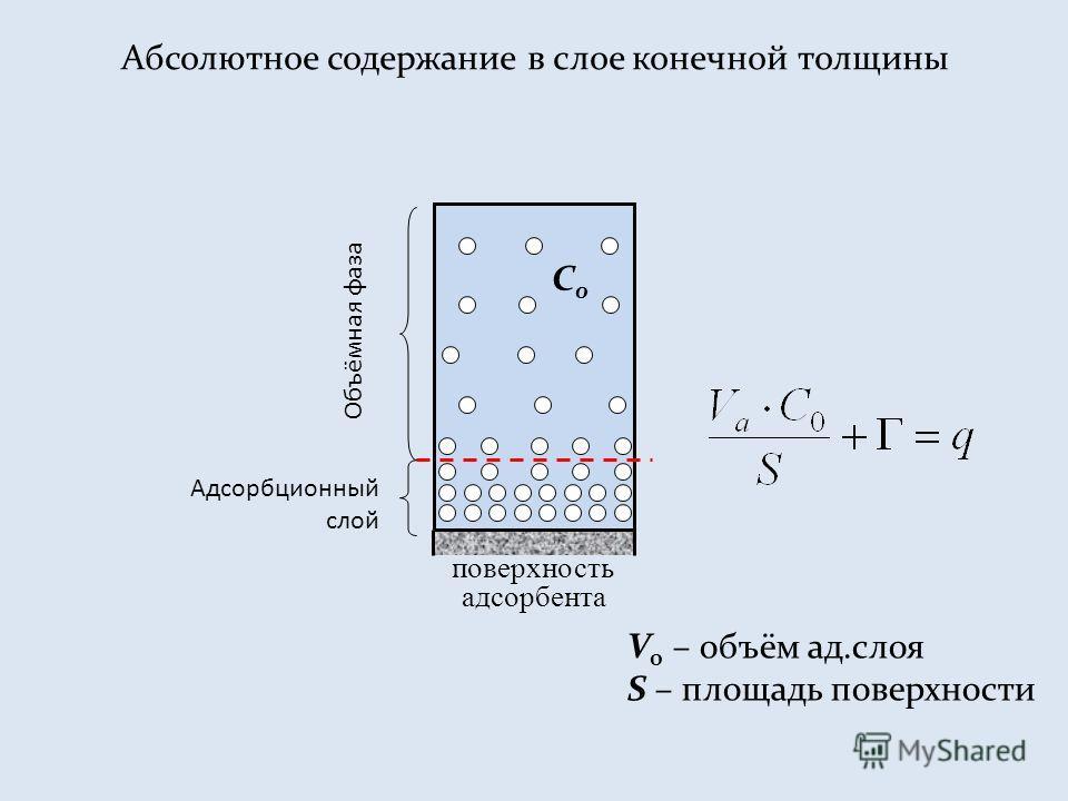 Абсолютное содержание в слое конечной толщины поверхность адсорбента Объёмная фаза Адсорбционный слой V 0 – объём ад.слоя S – площадь поверхности C0C0