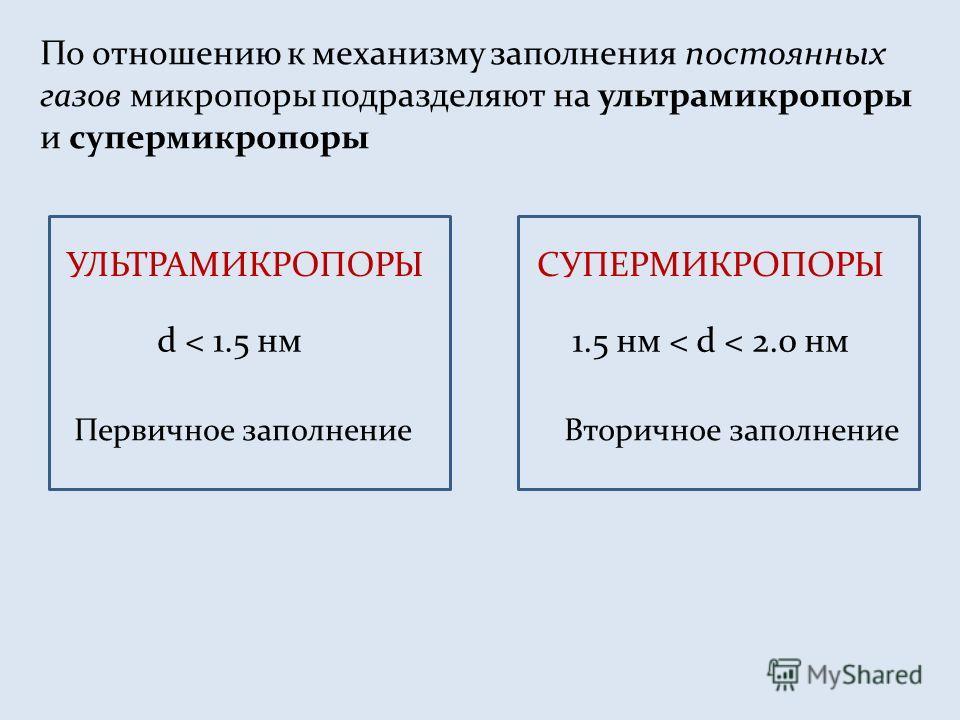 По отношению к механизму заполнения постоянных газов микропоры подразделяют на ультра микропоры и супер микропоры УЛЬТРАМИКРОПОРЫСУПЕРМИКРОПОРЫ d < 1.5 нм Первичное заполнение 1.5 нм < d < 2.0 нм Вторичное заполнение