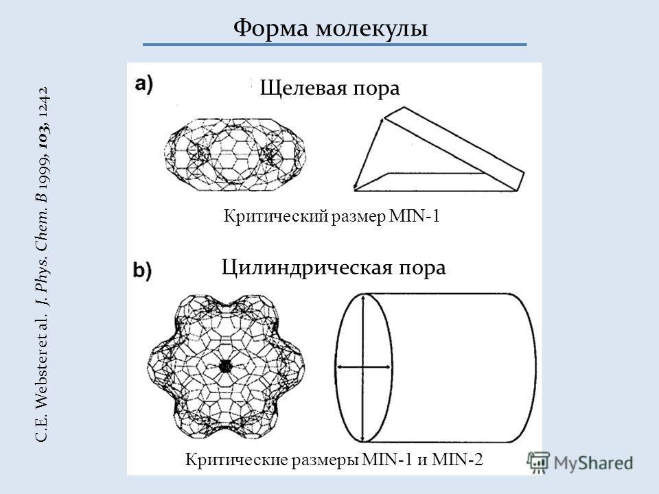 Форма молекулы C.E. Webster et al. J. Phys. Chem. B 1999, 103, 1242 Щелевая пора Критический размер MIN-1 Цилиндрическая пора Критические размеры MIN-1 и MIN-2