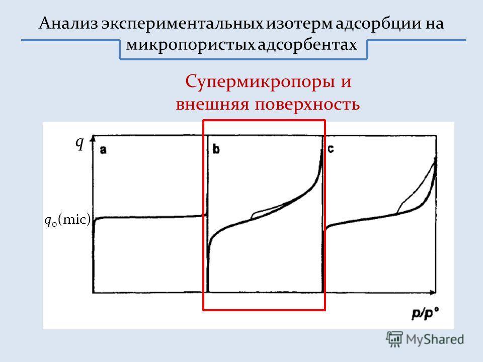 Анализ экспериментальных изотерм адсорбции на микропористых адсорбентах Супермикропоры и внешняя поверхность q 0 (mic) q