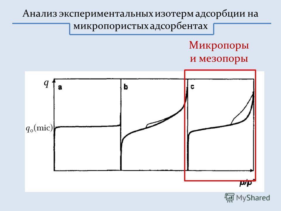 Анализ экспериментальных изотерм адсорбции на микропористых адсорбентах Микропоры и мезопоры q 0 (mic) q