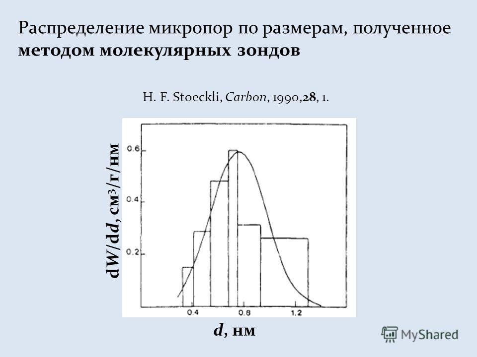 Распределение микропор по размерам, полученное методом молекулярных зондов dW/dd, см 3 /г/нм d, нм H. F. Stoeckli, Carbon, 1990,28, 1.