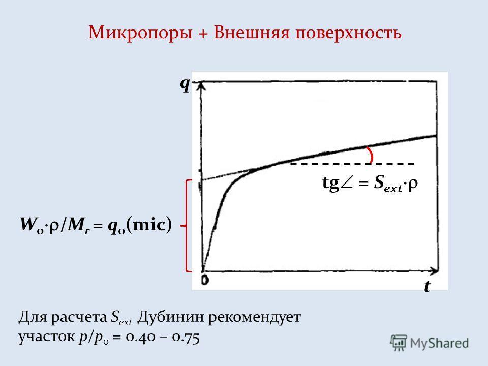 Микропоры + Внешняя поверхность t q W 0 /M r = q 0 (mic) tg = S ext Для расчета S ext Дубинин рекомендует участок p/p 0 = 0.40 – 0.75