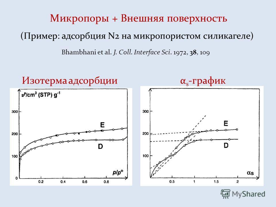 Микропоры + Внешняя поверхность (Пример: адсорбция N2 на микропористом силикагеле) Bhambhani et al. J. Coll. Interface Sci. 1972, 38, 109 Изотерма адсорбцииα s -график