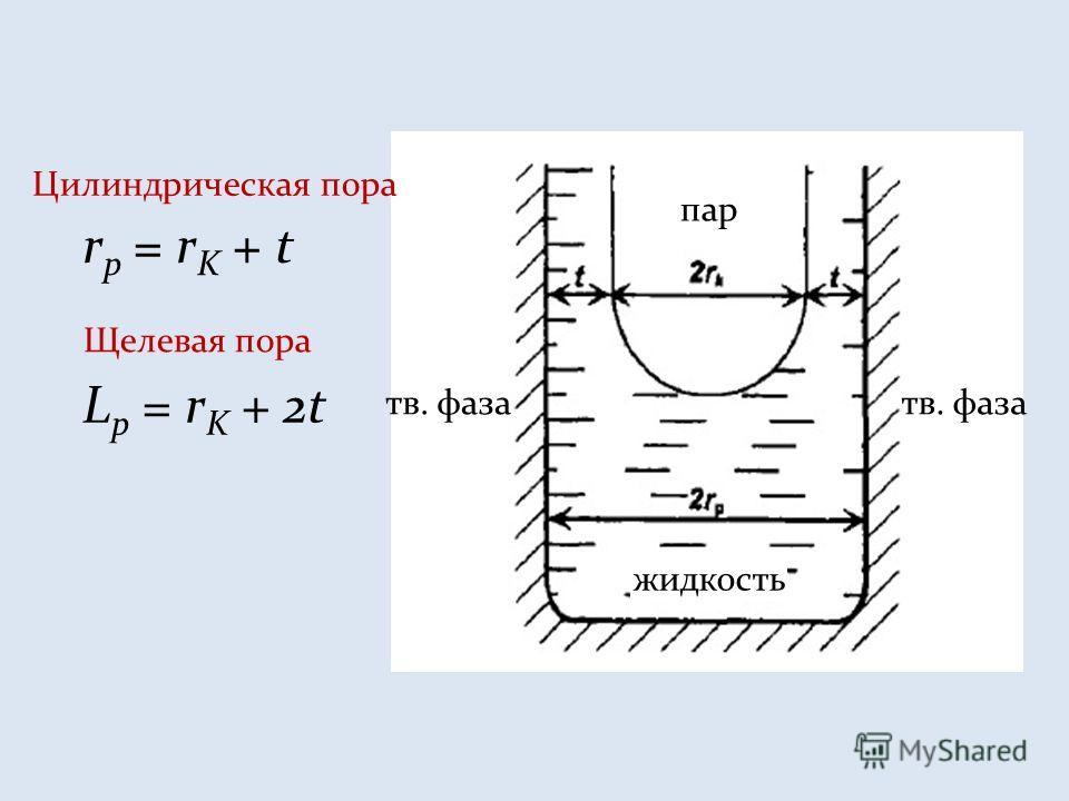 тв. фаза пар жидкость r p = r K + t Цилиндрическая пора Щелевая пора L р = r K + 2t