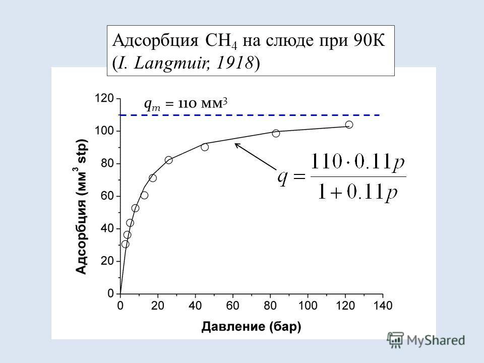 Адсорбция СН 4 на слюде при 90К (I. Langmuir, 1918) q m = 110 мм 3