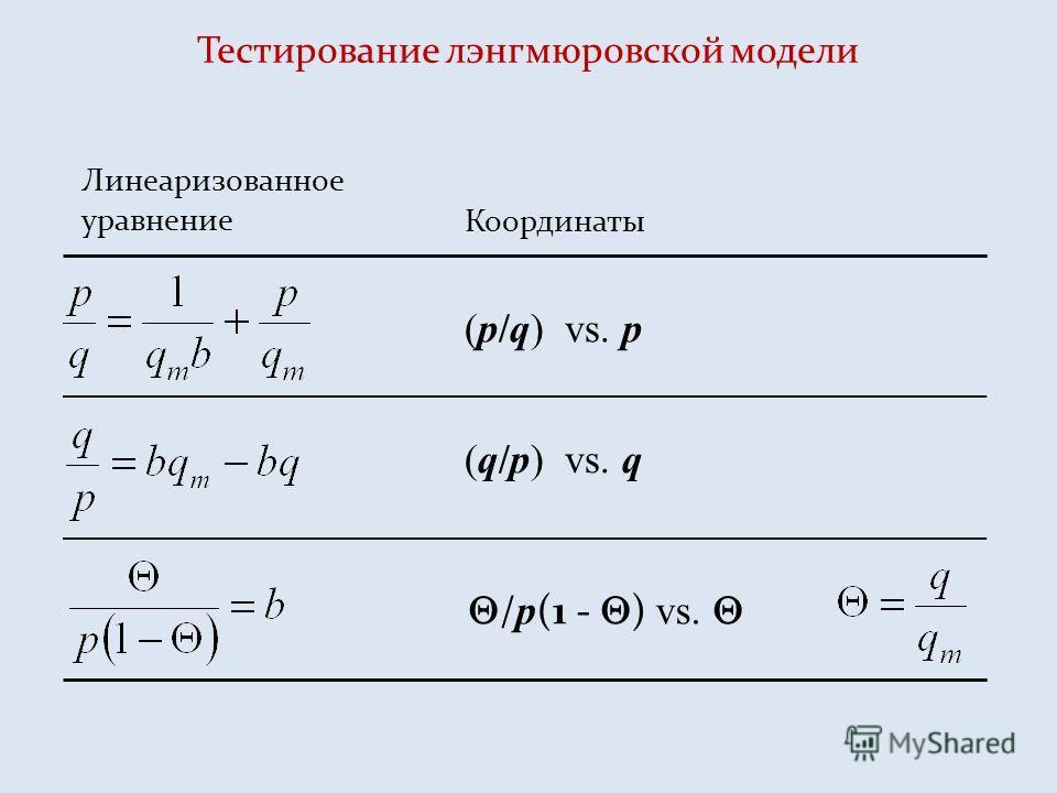 Тестирование лэнгмюровской модели Линеаризованное уравнение Координаты (p/q) vs. p (q/p) vs. q / p (1 - ) vs.