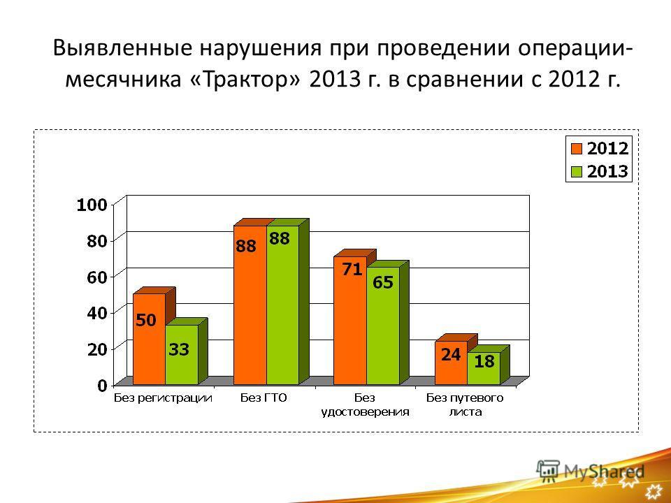 Выявленные нарушения при проведении операции- месячника «Трактор» 2013 г. в сравнении с 2012 г.