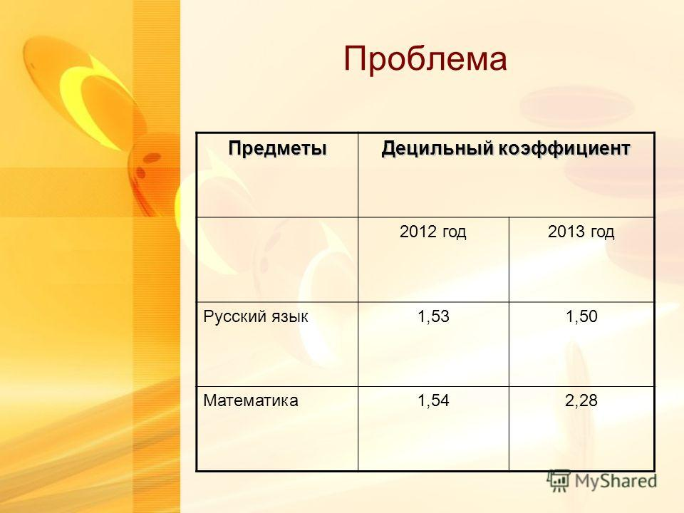 Проблема Предметы Децильный коэффициент 2012 год 2013 год Русский язык 1,531,50 Математика 1,542,28