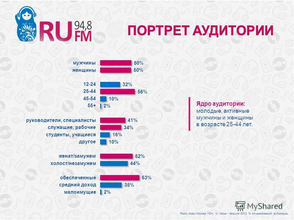 Ядро аудитории: молодые, активные мужчины и женщины в возрасте 25-44 лет. Radio Index-Москва (12+). +). Июнь - Август 2013, % от ежедневной аудитории.