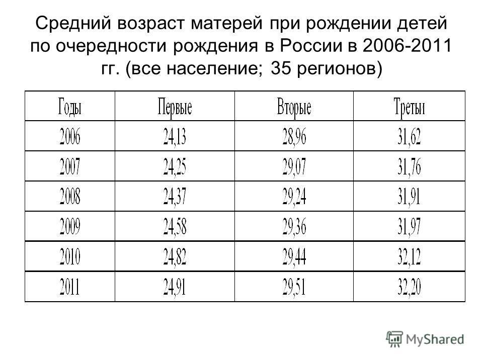 Средний возраст матерей при рождении детей по очередности рождения в России в 2006-2011 гг. (все население; 35 регионов)