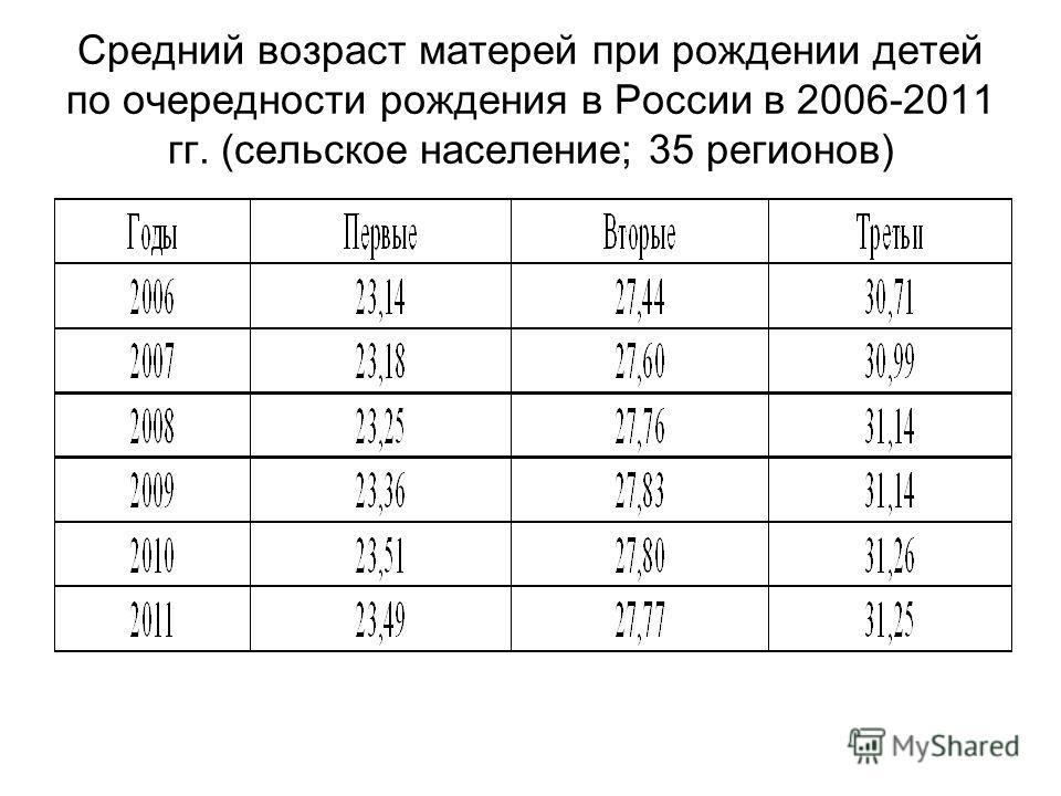 Средний возраст матерей при рождении детей по очередности рождения в России в 2006-2011 гг. (сельское население; 35 регионов)