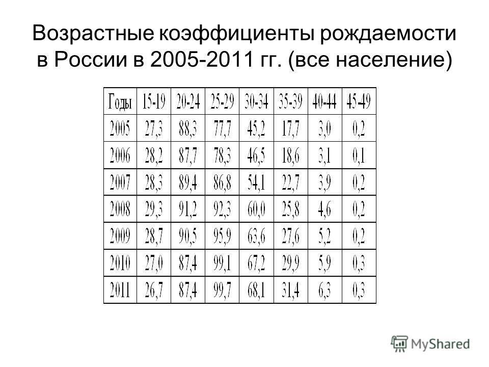 Возрастные коэффициенты рождаемости в России в 2005-2011 гг. (все население)