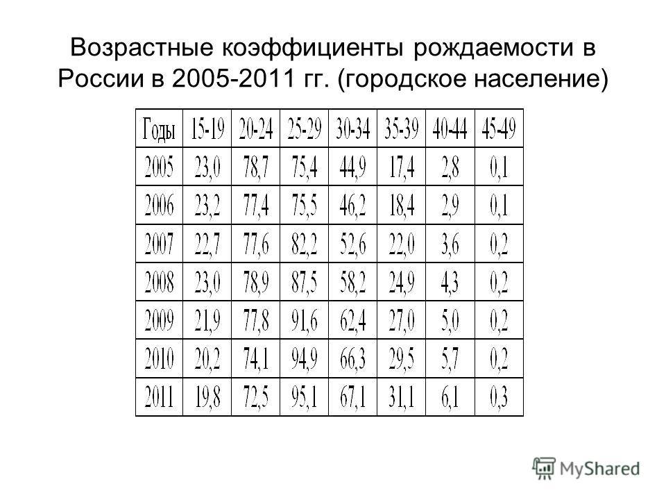 Возрастные коэффициенты рождаемости в России в 2005-2011 гг. (городское население)