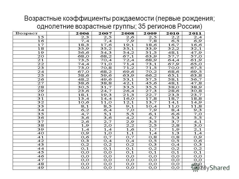 Возрастные коэффициенты рождаемости (первые рождения; однолетние возрастные группы; 35 регионов России)