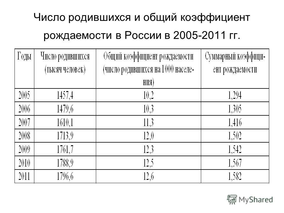 Число родившихся и общий коэффициент рождаемости в России в 2005-2011 гг.