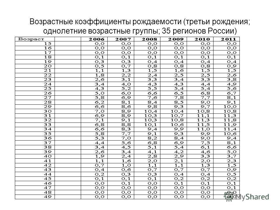 Возрастные коэффициенты рождаемости (третьи рождения; однолетние возрастные группы; 35 регионов России)