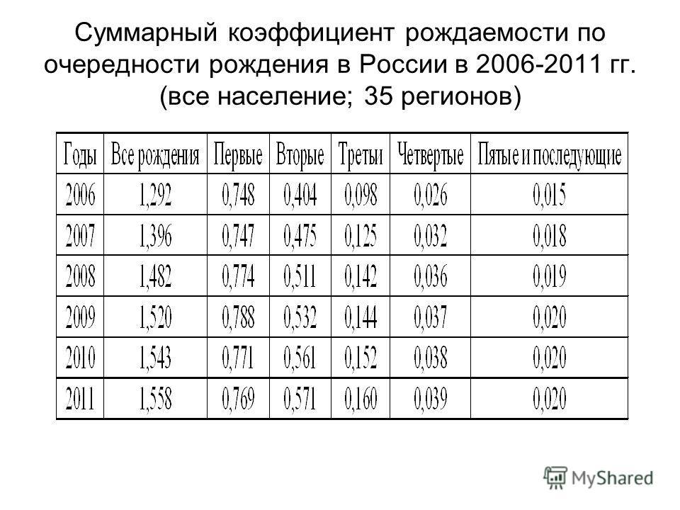 Суммарный коэффициент рождаемости по очередности рождения в России в 2006-2011 гг. (все население; 35 регионов)