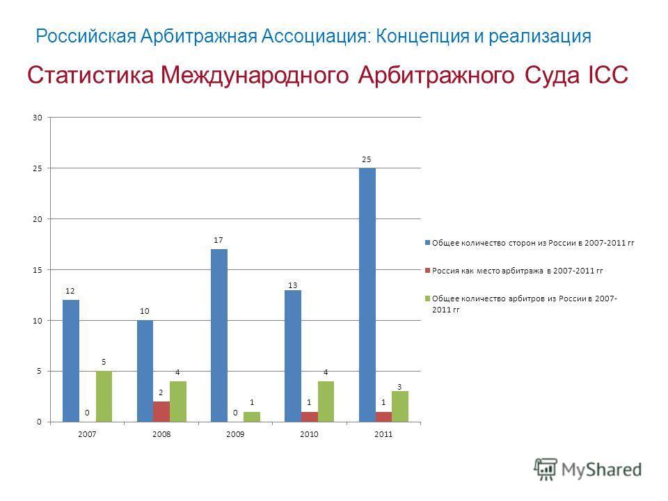 Статистика Международного Арбитражного Суда ICC Российская Арбитражная Ассоциация: Концепция и реализация