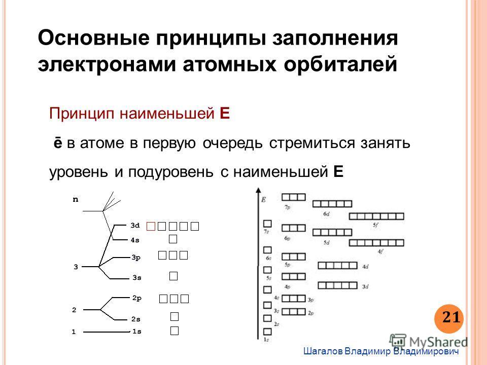 Шагалов Владимир Владимирович 21 Основные принципы заполнения электронами атомных орбиталей Принцип наименьшей Е ē в атоме в первую очередь стремиться занять уровень и подуровень с наименьшей Е
