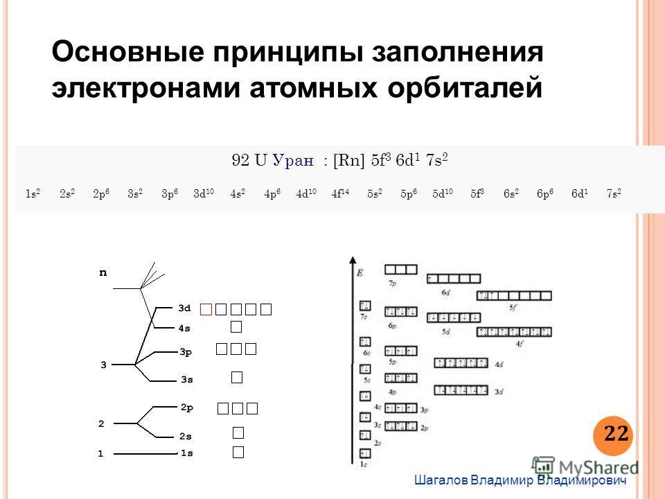 Шагалов Владимир Владимирович 22 Основные принципы заполнения электронами атомных орбиталей 92 U Уран : [Rn] 5f 3 6d 1 7s 2 1s 2 2s 2 2p 6 3s 2 3p 6 3d 10 4s 2 4p 6 4d 10 4f 14 5s 2 5p 6 5d 10 5f 3 6s 2 6p 6 6d 1 7s 2