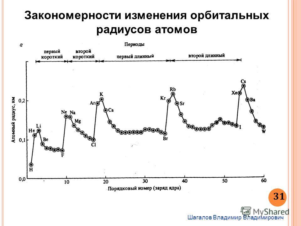 Шагалов Владимир Владимирович 31 Закономерности изменения орбитальных радиусов атомов