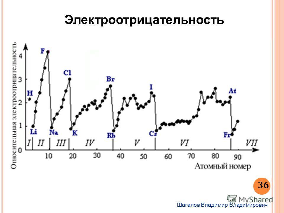 Шагалов Владимир Владимирович 36 Электроотрицательность