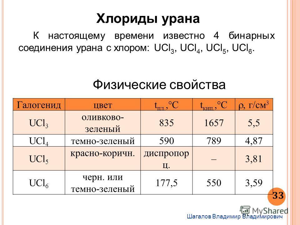 Шагалов Владимир Владимирович 33 Хлориды урана К настоящему времени известно 4 бинарных соединения урана с хлором: UCl 3, UСl 4, UСl 5, UСl 6. Физические свойства Галогенидцветt пл.,°Ct кип.,°C, г/см 3 UCl 3 оливково- зеленый 83516575,5 UСl 4 темно-з