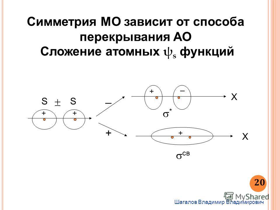 Шагалов Владимир Владимирович 20 Симметрия МО зависит от способа перекрывания АО Сложение атомных ψ s функций + _ SS ++ X + св X + _ *