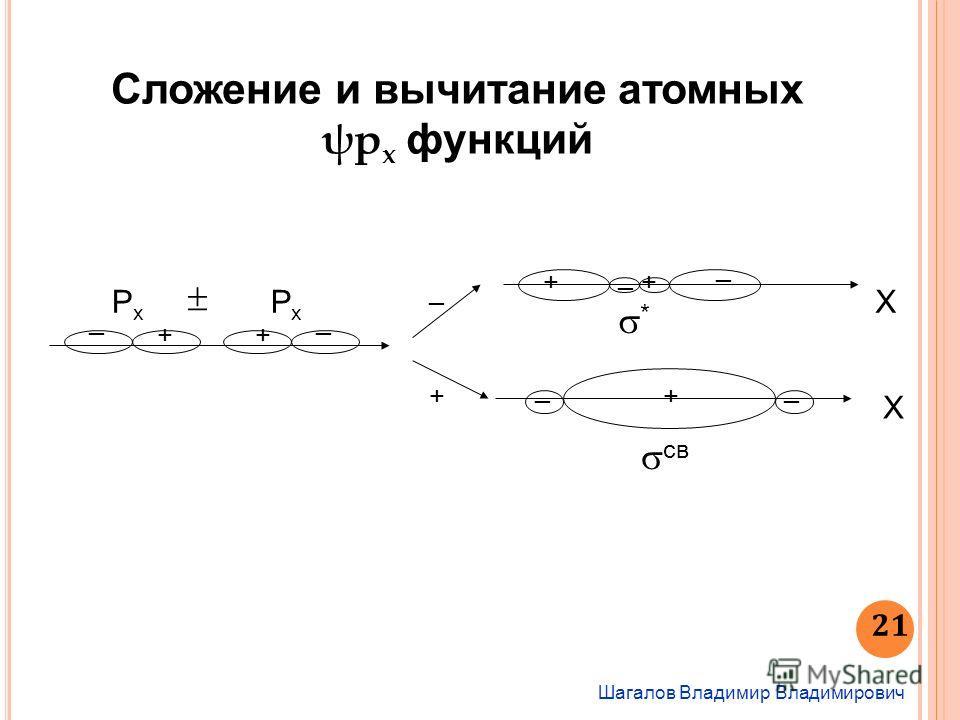 PxPx PxPx + _ + _ _ + X X + _ + _ + __ * св Сложение и вычитание атомных ψр x функций Шагалов Владимир Владимирович 21