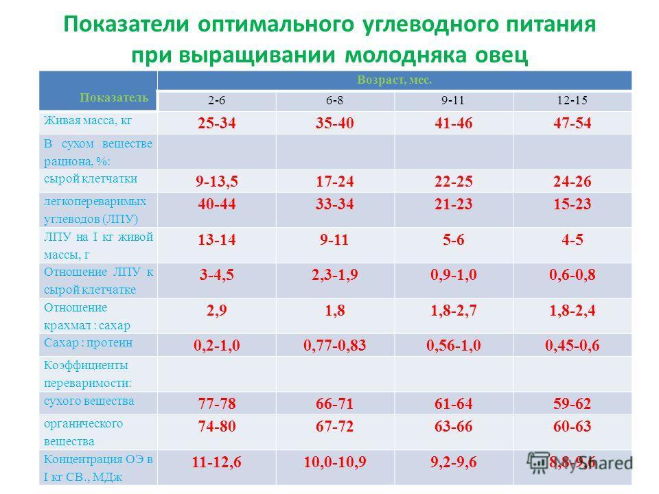 Показатели оптимального углеводного питания при выращивании молодняка овец Показатель Возраст, мес. 2-66-89-1112-15 Живая масса, кг 25-3435-4041-4647-54 В сухом веществе рациона, %: сырой клетчатки 9-13,517-2422-2524-26 легкопереваримых углеводов (ЛП