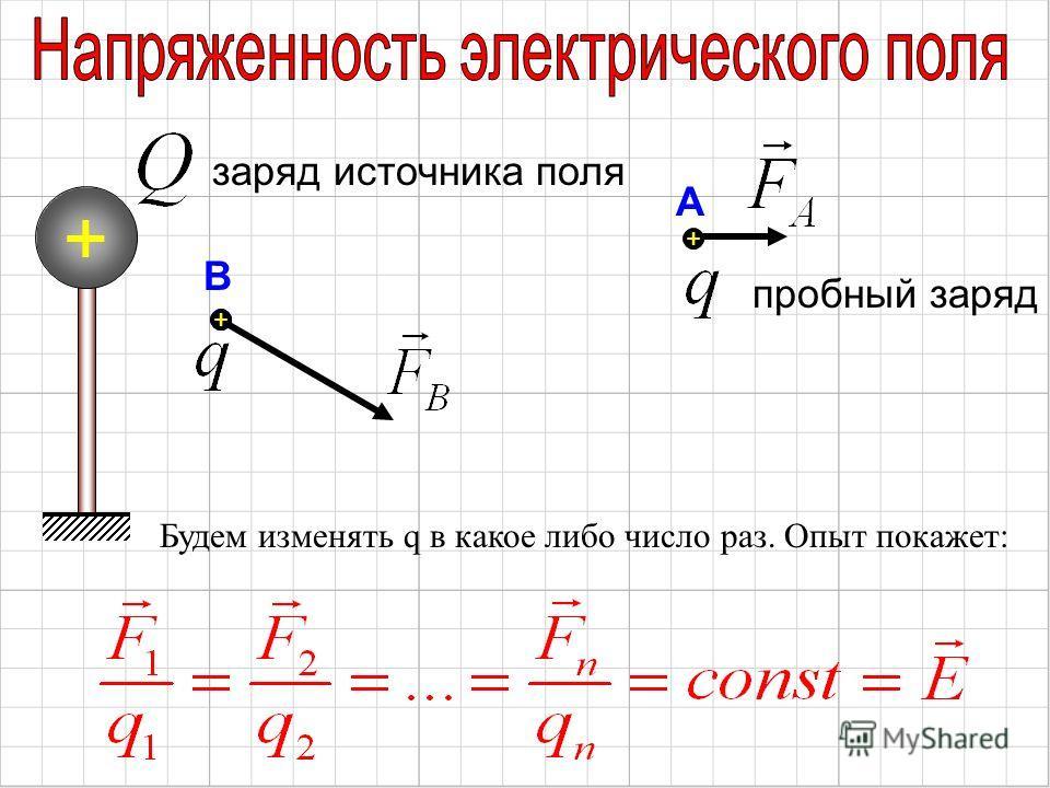 + заряд источника поля Будем изменять q в какое либо число раз. Опыт покажет: А В пробный заряд ++